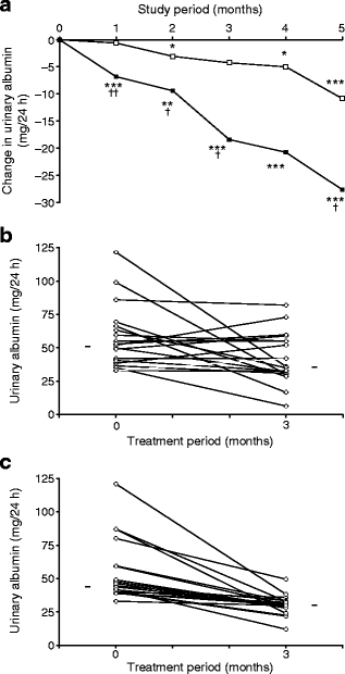 thiamin-study-results