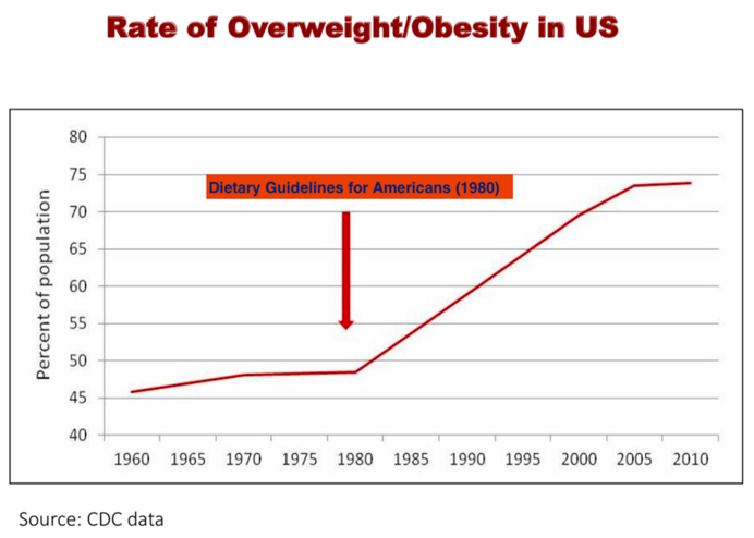 Rates of obesity in the US