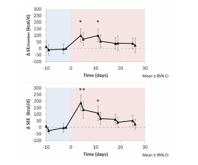 increased energy expenditure on lketogenic diet
