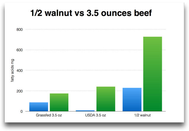 Half walnut vs beef