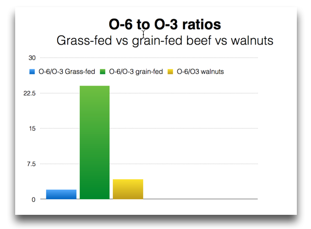 PUFA ratios walnuts and beef