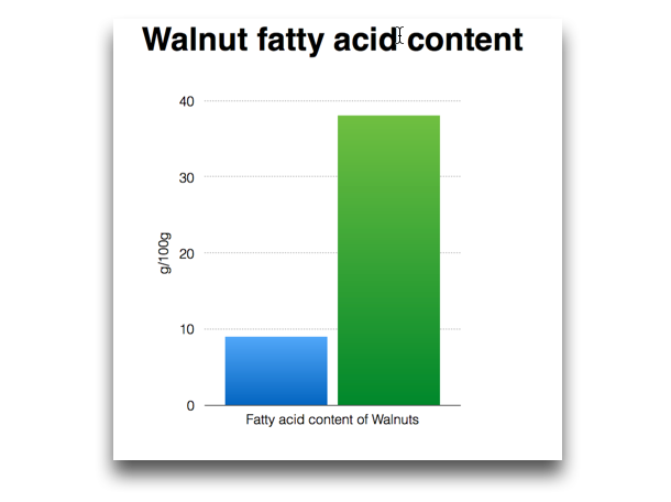 Walnut Fatty acid content